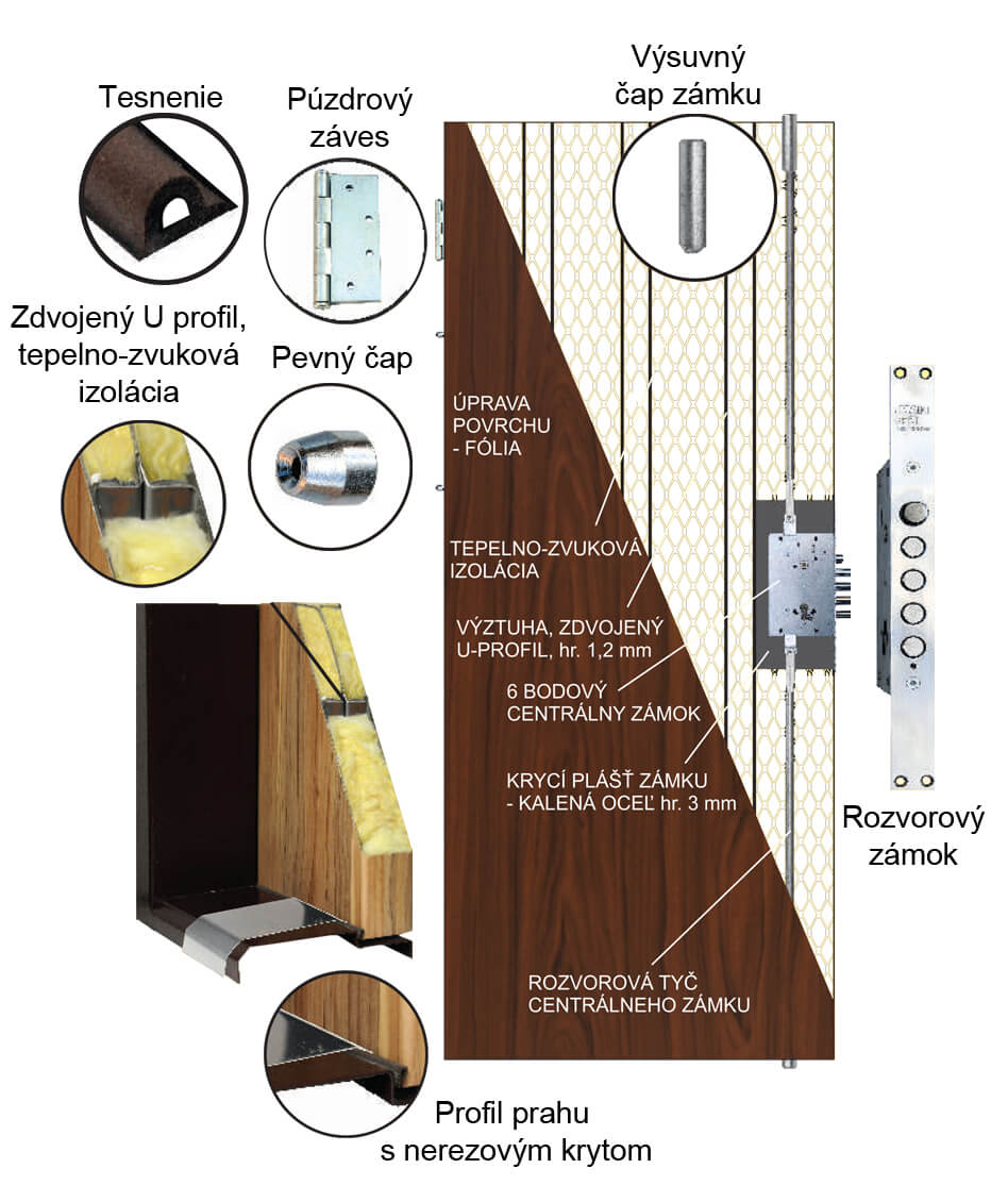 Bezpečnostné dvere konštrukcia
